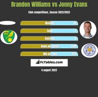 Brandon Williams vs Jonny Evans h2h player stats