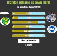 Brandon Williams vs Lewis Dunk h2h player stats