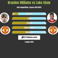 Brandon Williams vs Luke Shaw h2h player stats