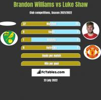 Brandon Williams vs Luke Shaw h2h player stats