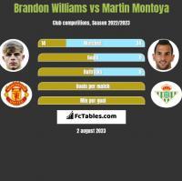 Brandon Williams vs Martin Montoya h2h player stats