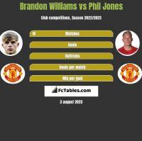 Brandon Williams vs Phil Jones h2h player stats