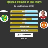 Brandon Williams vs Phil Jones h2h player stats