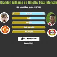 Brandon Williams vs Timothy Fosu-Mensah h2h player stats