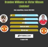 Brandon Williams vs Victor Nilsson Lindeloef h2h player stats