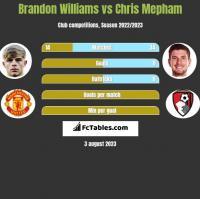 Brandon Williams vs Chris Mepham h2h player stats