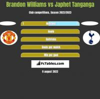 Brandon Williams vs Japhet Tanganga h2h player stats