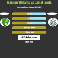 Brandon Williams vs Jamal Lewis h2h player stats