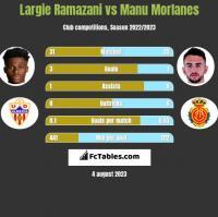 Largie Ramazani vs Manu Morlanes h2h player stats