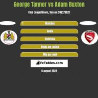 George Tanner vs Adam Buxton h2h player stats