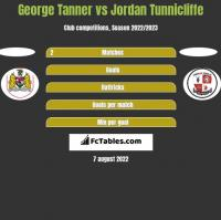 George Tanner vs Jordan Tunnicliffe h2h player stats