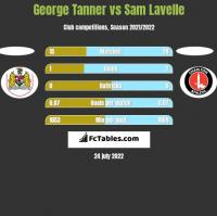 George Tanner vs Sam Lavelle h2h player stats