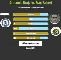 Armando Broja vs Eran Zahavi h2h player stats