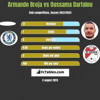 Armando Broja vs Oussama Darfalou h2h player stats