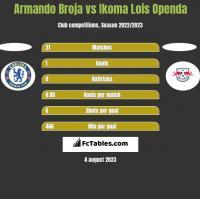 Armando Broja vs Ikoma Lois Openda h2h player stats
