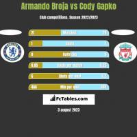 Armando Broja vs Cody Gapko h2h player stats