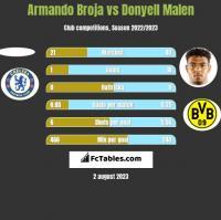 Armando Broja vs Donyell Malen h2h player stats