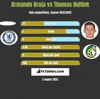 Armando Broja vs Thomas Buitink h2h player stats