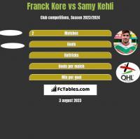 Franck Kore vs Samy Kehli h2h player stats
