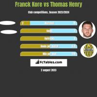 Franck Kore vs Thomas Henry h2h player stats