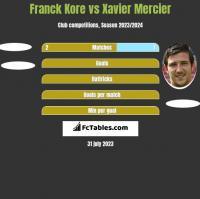 Franck Kore vs Xavier Mercier h2h player stats
