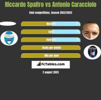 Riccardo Spaltro vs Antonio Caracciolo h2h player stats
