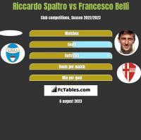 Riccardo Spaltro vs Francesco Belli h2h player stats