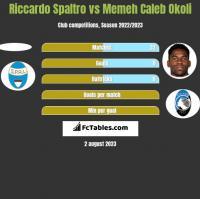 Riccardo Spaltro vs Memeh Caleb Okoli h2h player stats