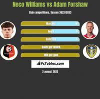 Neco Williams vs Adam Forshaw h2h player stats