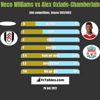 Neco Williams vs Alex Oxlade-Chamberlain h2h player stats
