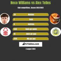 Neco Williams vs Alex Telles h2h player stats