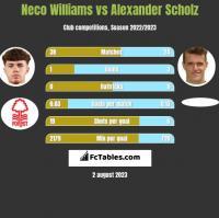 Neco Williams vs Alexander Scholz h2h player stats