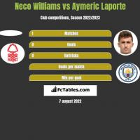Neco Williams vs Aymeric Laporte h2h player stats