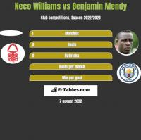 Neco Williams vs Benjamin Mendy h2h player stats