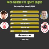 Neco Williams vs Bjoern Engels h2h player stats