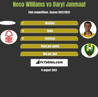 Neco Williams vs Daryl Janmaat h2h player stats