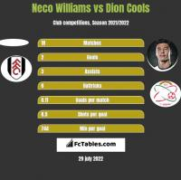 Neco Williams vs Dion Cools h2h player stats