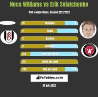 Neco Williams vs Erik Sviatchenko h2h player stats
