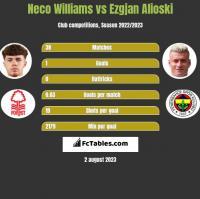 Neco Williams vs Ezgjan Alioski h2h player stats