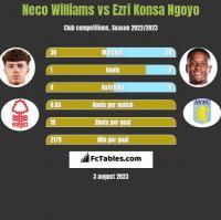 Neco Williams vs Ezri Konsa Ngoyo h2h player stats