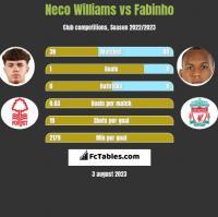 Neco Williams vs Fabinho h2h player stats