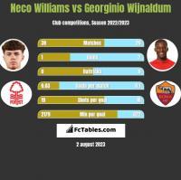 Neco Williams vs Georginio Wijnaldum h2h player stats