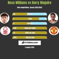 Neco Williams vs Harry Maguire h2h player stats