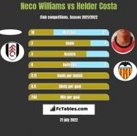 Neco Williams vs Helder Costa h2h player stats