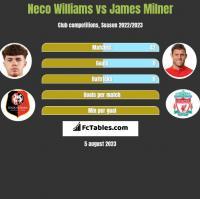 Neco Williams vs James Milner h2h player stats