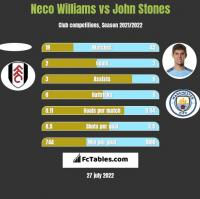 Neco Williams vs John Stones h2h player stats