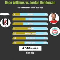 Neco Williams vs Jordan Henderson h2h player stats