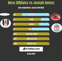 Neco Williams vs Joseph Gomez h2h player stats