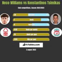 Neco Williams vs Konstantinos Tsimikas h2h player stats