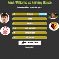 Neco Williams vs Kortney Hause h2h player stats